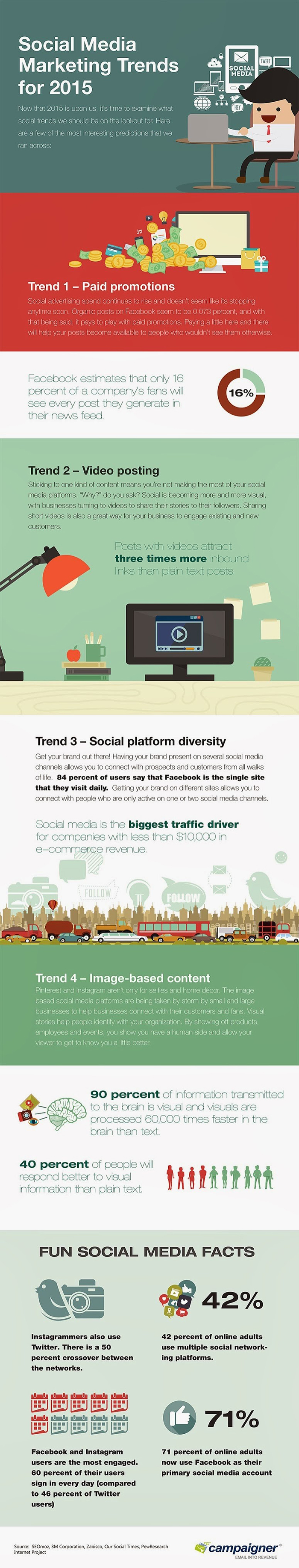 Social Media Marketing Trends For 2015 Infographic
