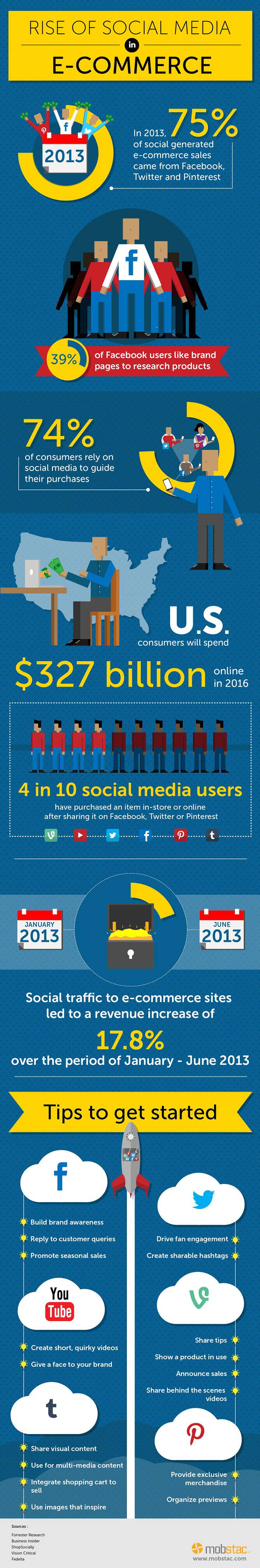 Social Media & Ecommerce Infographic